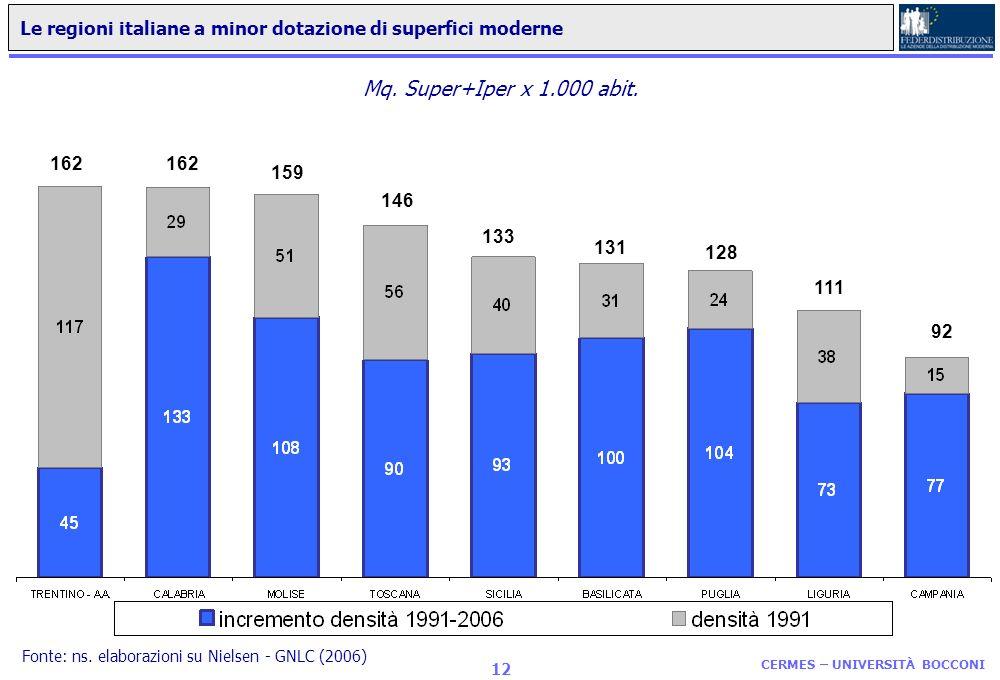 Le regioni italiane a minor dotazione di superfici moderne