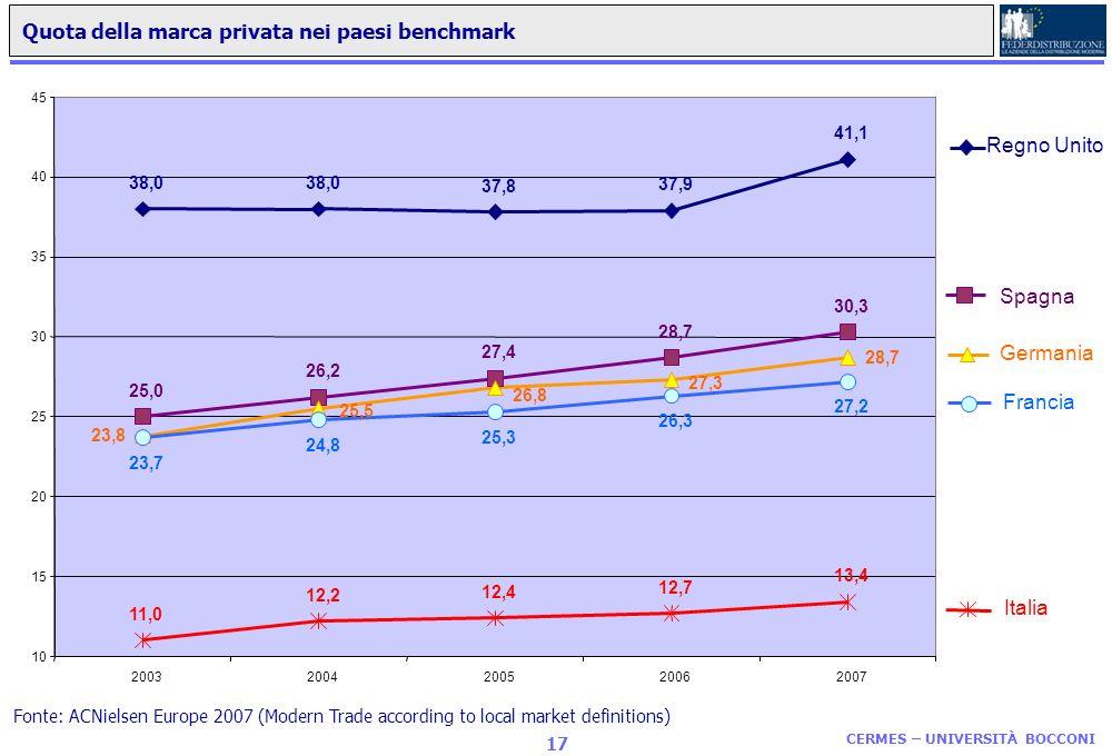 Quota della marca privata nei paesi benchmark