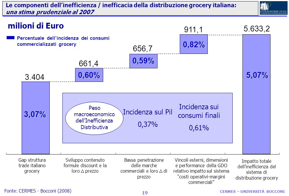 Le componenti dell'inefficienza / inefficacia della distribuzione grocery italiana: una stima prudenziale al 2007