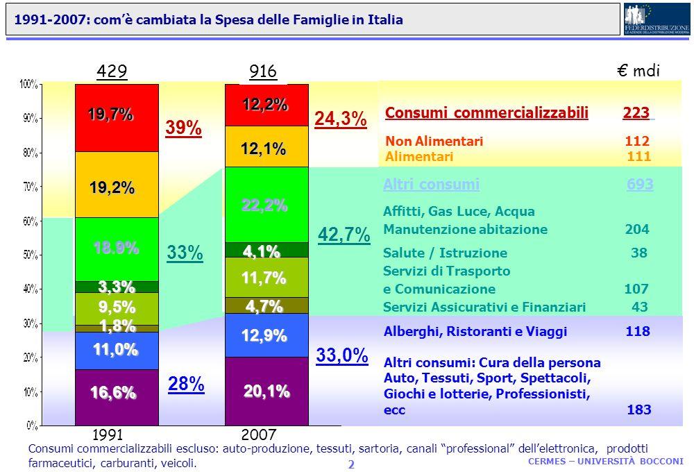 1991-2007: com'è cambiata la Spesa delle Famiglie in Italia