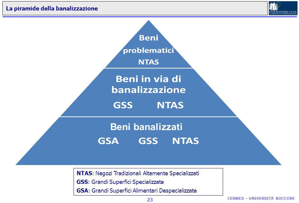 Beni banalizzati La piramide della banalizzazione