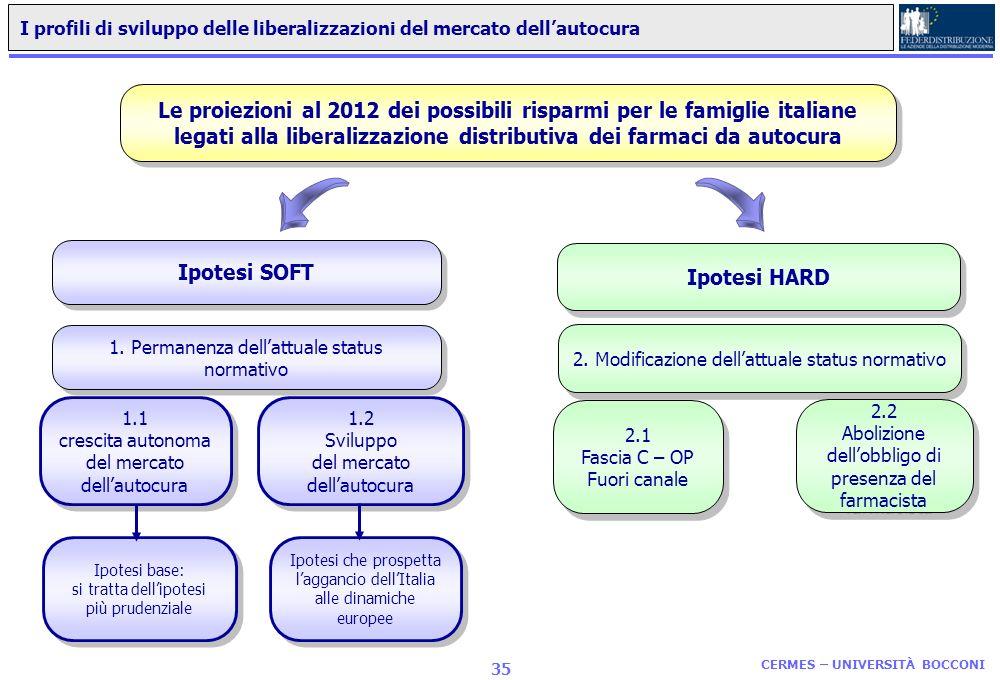 I profili di sviluppo delle liberalizzazioni del mercato dell'autocura