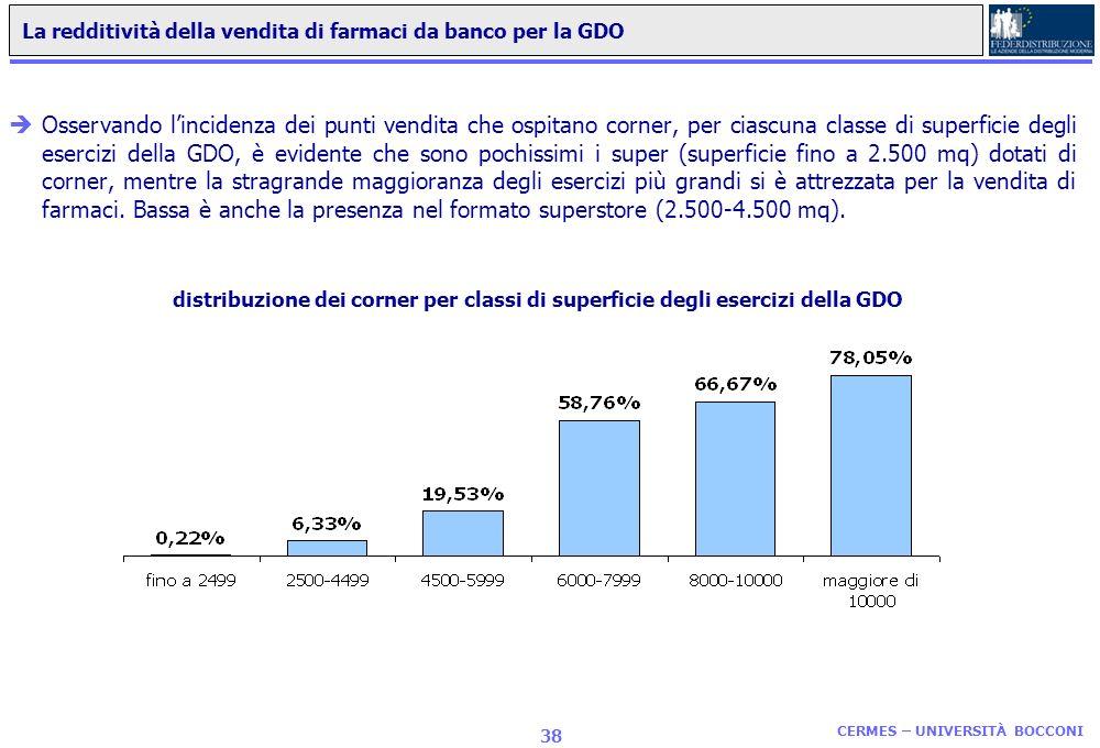 La redditività della vendita di farmaci da banco per la GDO