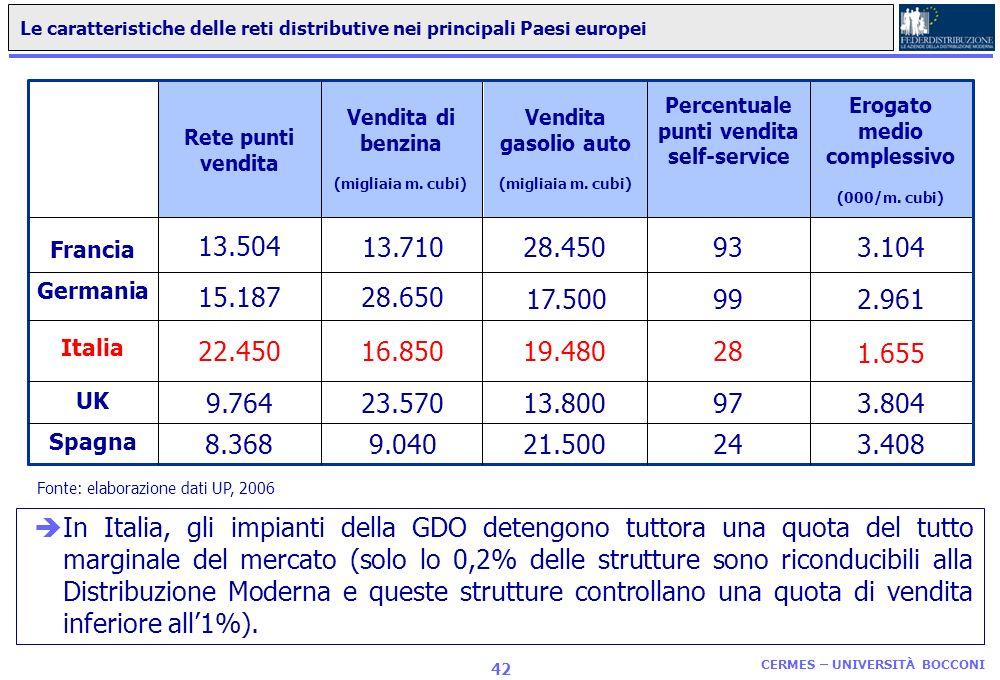 Percentuale punti vendita self-service Erogato medio complessivo