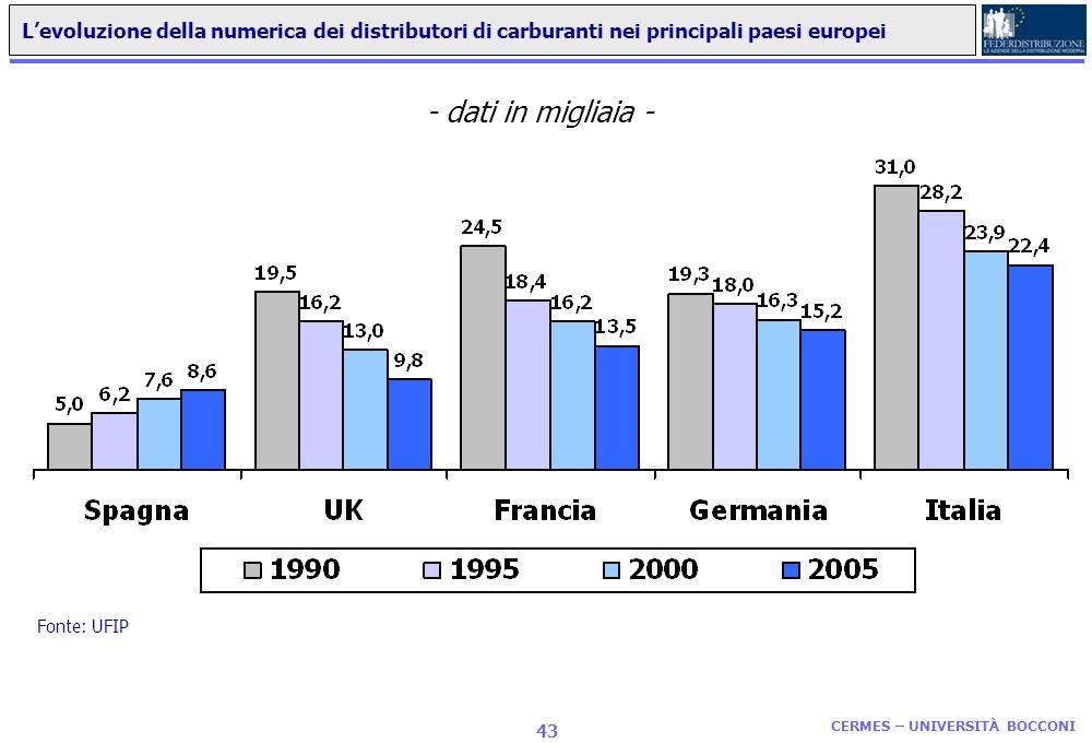 L'evoluzione della numerica dei distributori di carburanti nei principali paesi europei