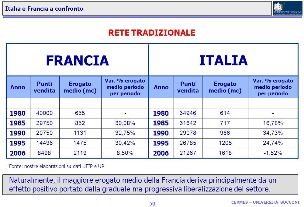 FRANCIA ITALIA RETE TRADIZIONALE