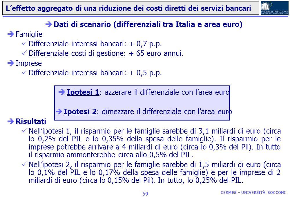 Dati di scenario (differenziali tra Italia e area euro)