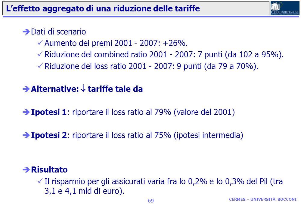 L'effetto aggregato di una riduzione delle tariffe