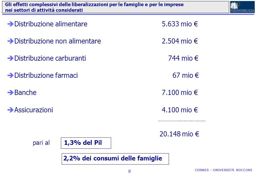 Distribuzione alimentare 5.633 mio €