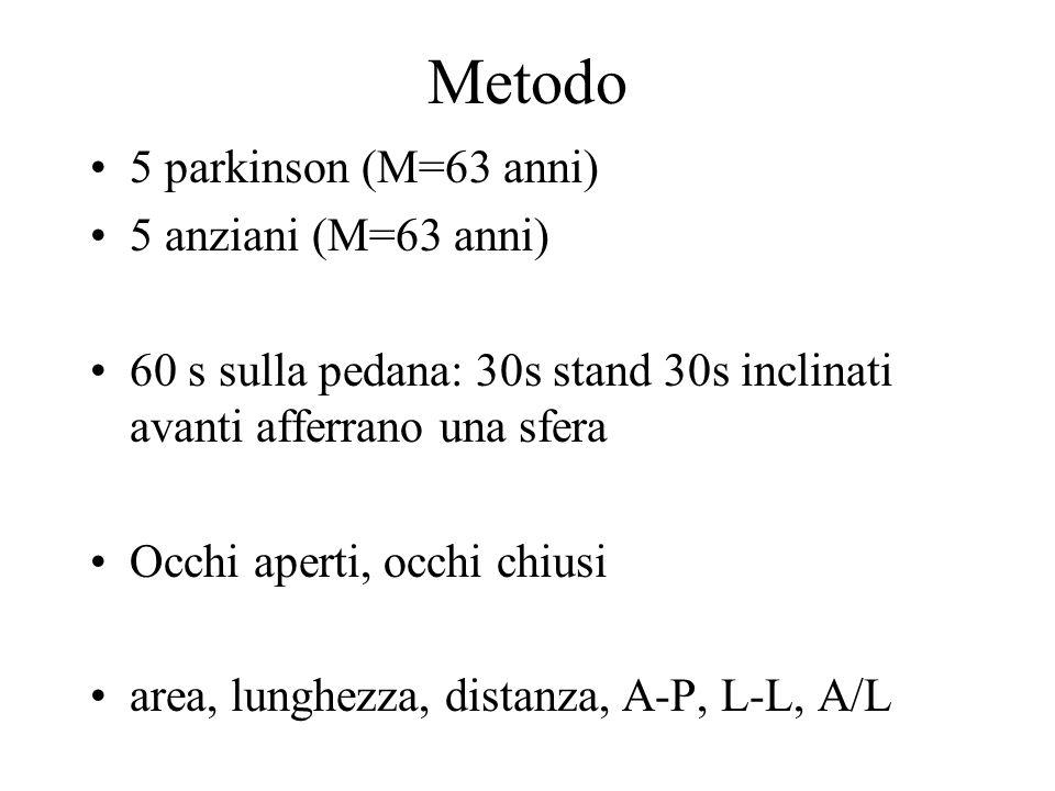 Metodo 5 parkinson (M=63 anni) 5 anziani (M=63 anni)