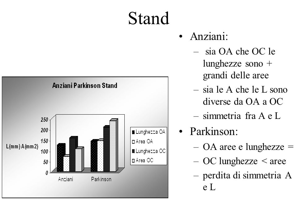 Stand Anziani: Parkinson: