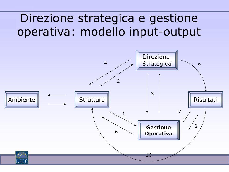 Direzione strategica e gestione operativa: modello input-output