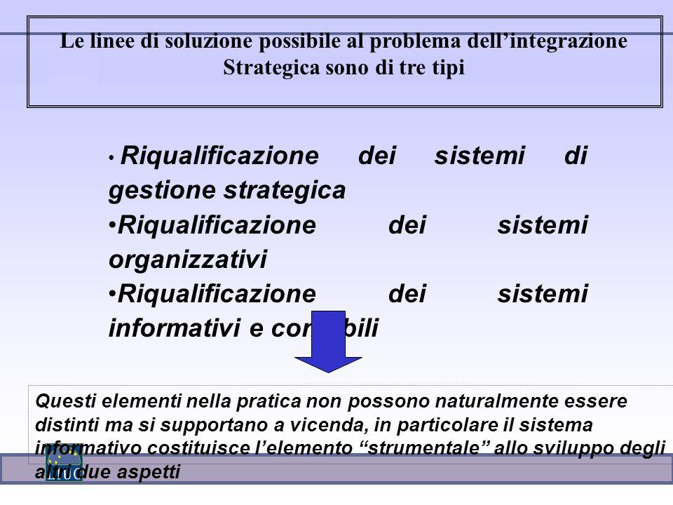 Riqualificazione dei sistemi organizzativi