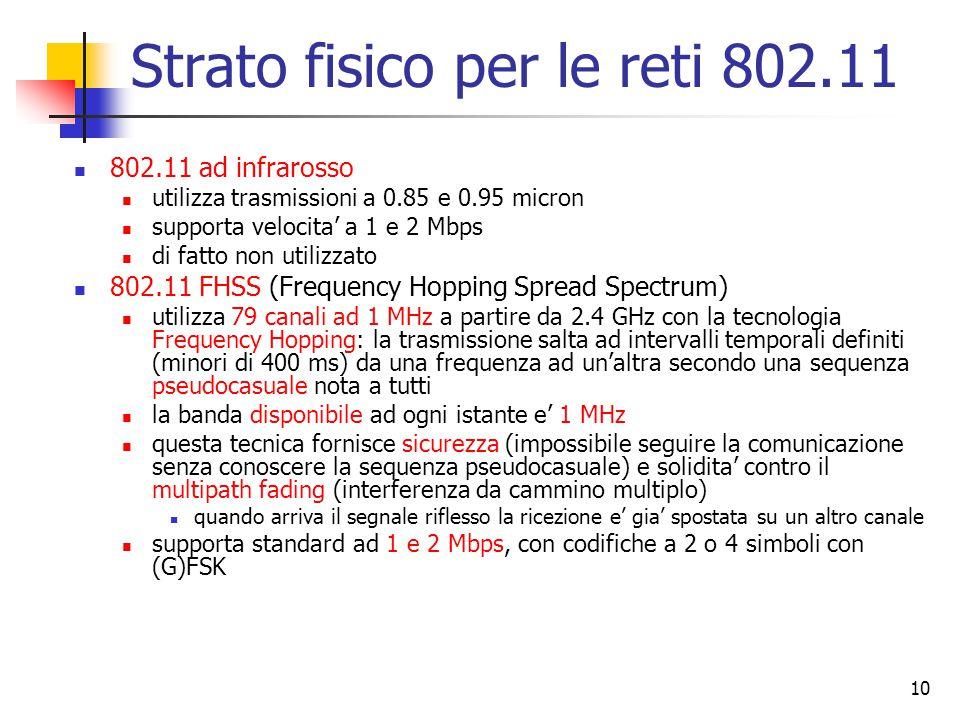 Strato fisico per le reti 802.11