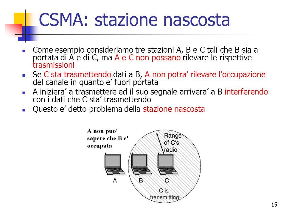 CSMA: stazione nascosta