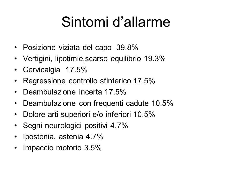 Sintomi d'allarme Posizione viziata del capo 39.8%