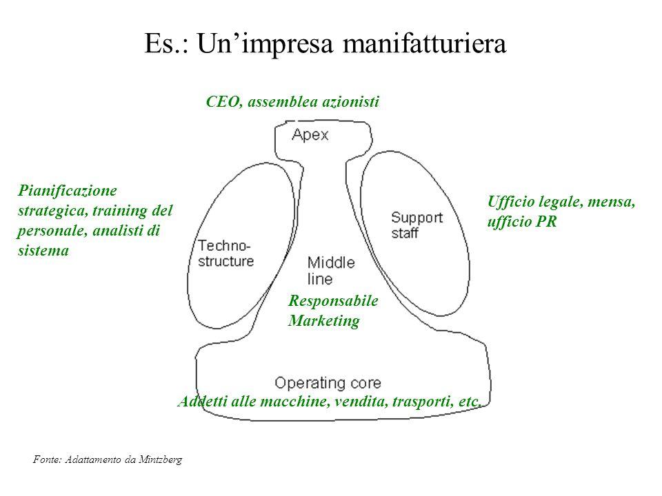 Es.: Un'impresa manifatturiera
