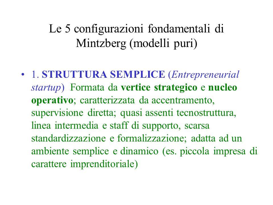 Le 5 configurazioni fondamentali di Mintzberg (modelli puri)