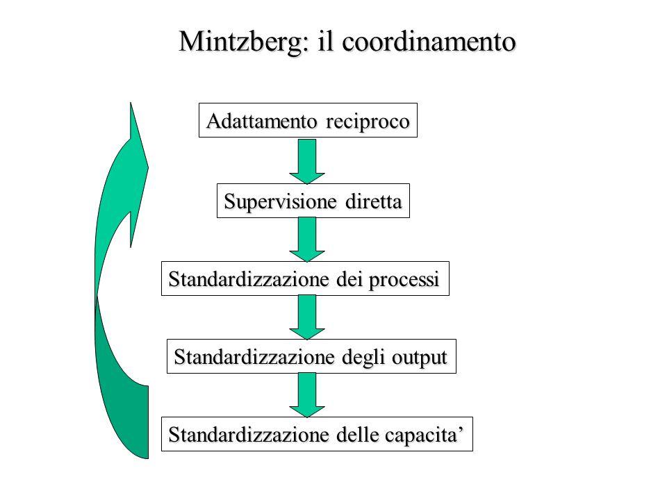Mintzberg: il coordinamento