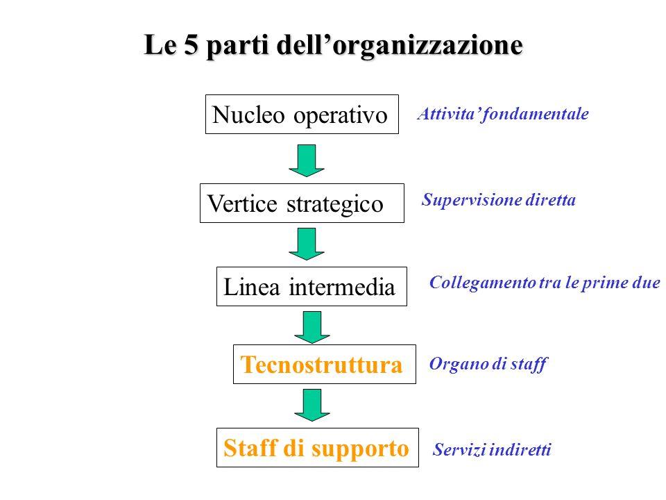 Le 5 parti dell'organizzazione