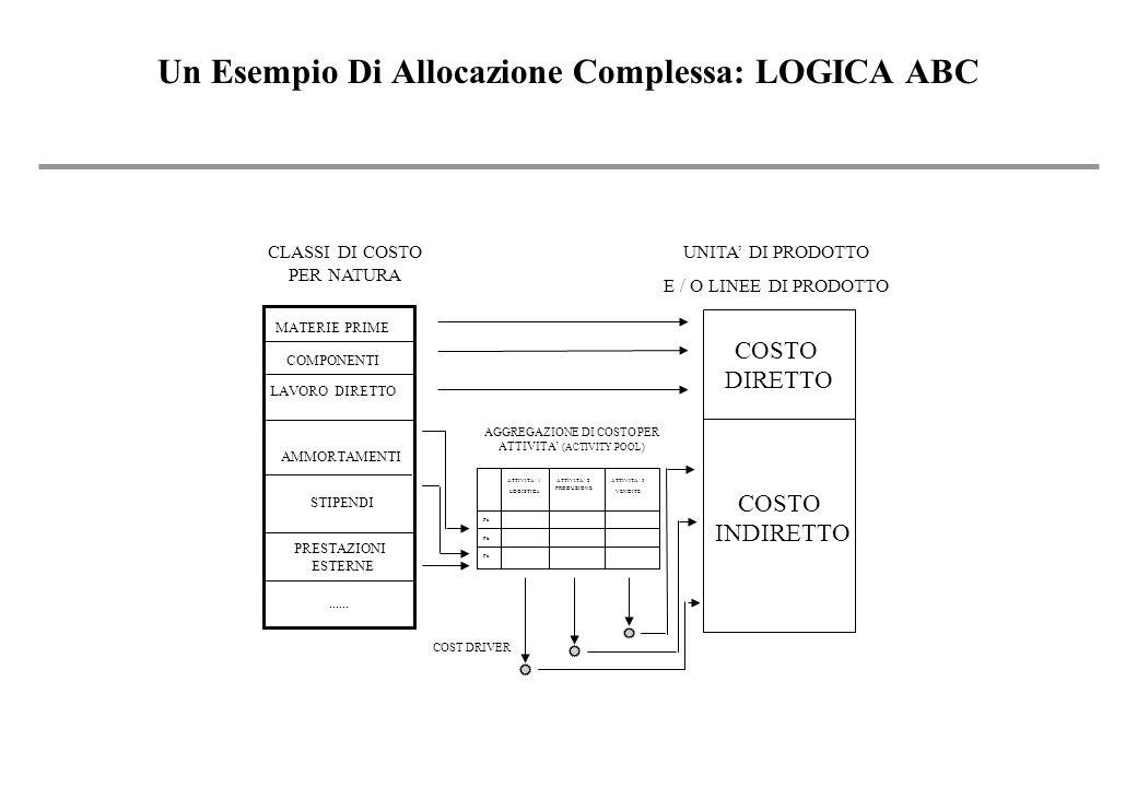 Un Esempio Di Allocazione Complessa: LOGICA ABC