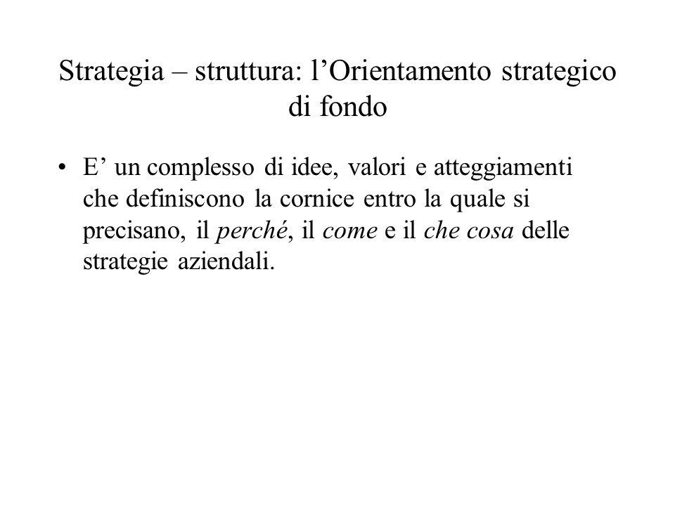 Strategia – struttura: l'Orientamento strategico di fondo