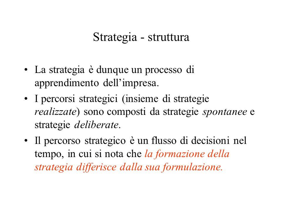 Strategia - struttura La strategia è dunque un processo di apprendimento dell'impresa.