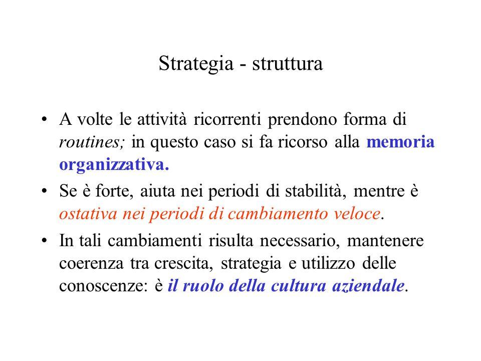 Strategia - struttura A volte le attività ricorrenti prendono forma di routines; in questo caso si fa ricorso alla memoria organizzativa.