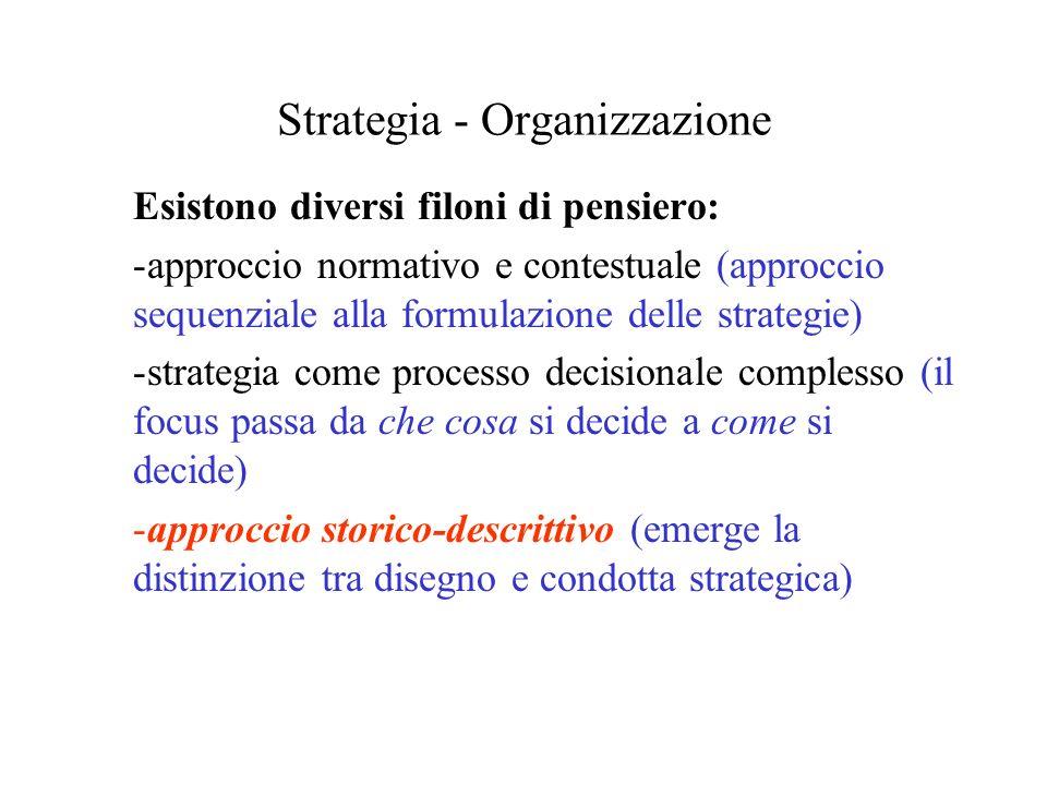 Strategia - Organizzazione