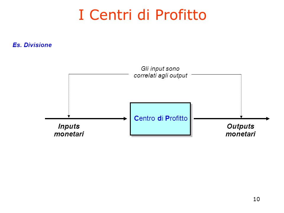 I Centri di Profitto Centro di Profitto Inputs monetari Outputs