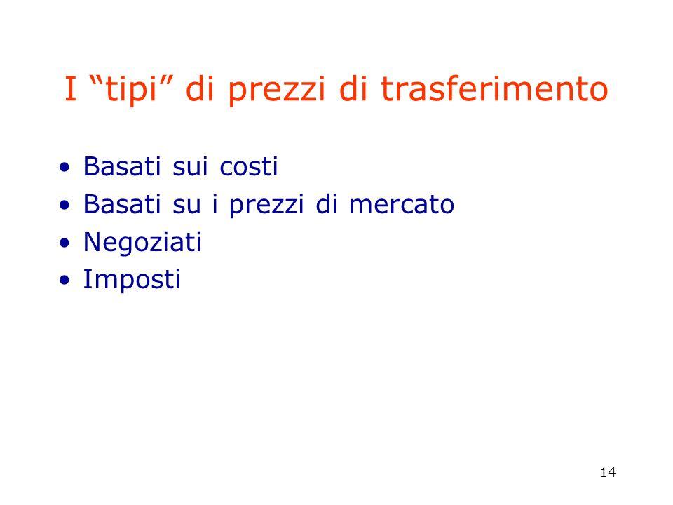 I tipi di prezzi di trasferimento