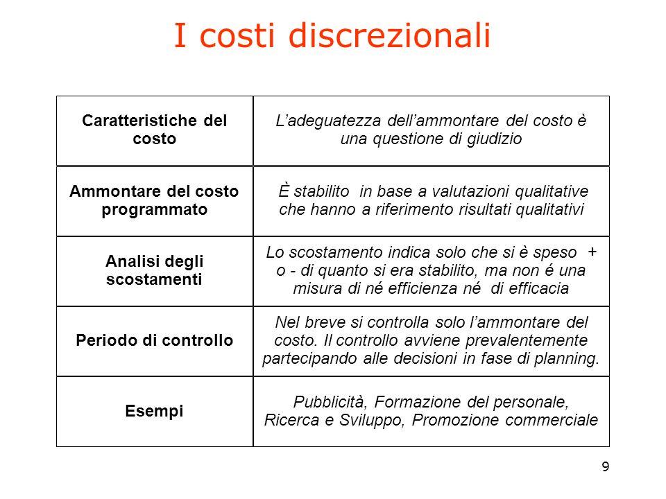 Ammontare del costo programmato