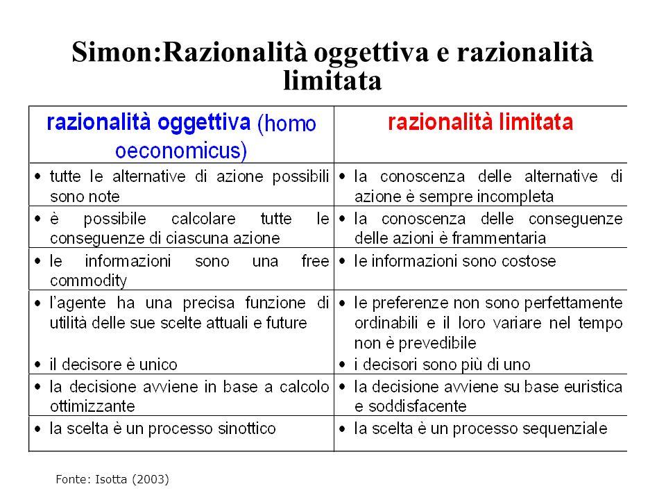 Simon:Razionalità oggettiva e razionalità limitata