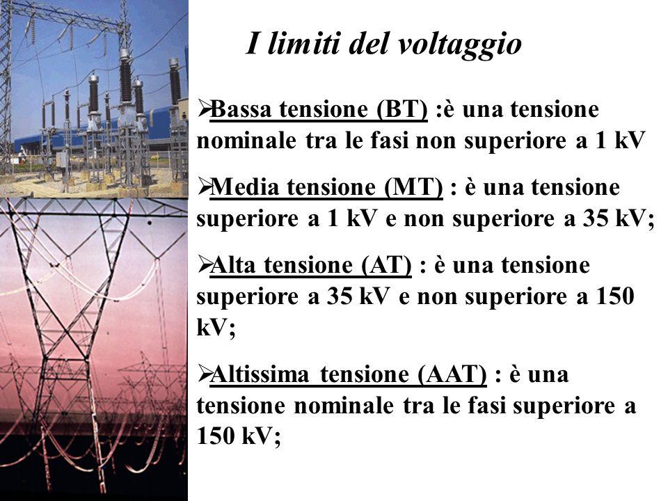 I limiti del voltaggio Bassa tensione (BT) :è una tensione nominale tra le fasi non superiore a 1 kV.