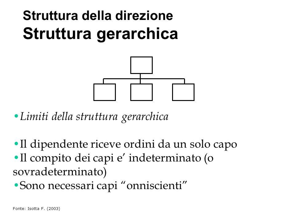 Struttura della direzione Struttura gerarchica