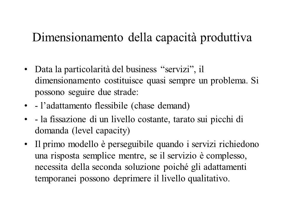 Dimensionamento della capacità produttiva