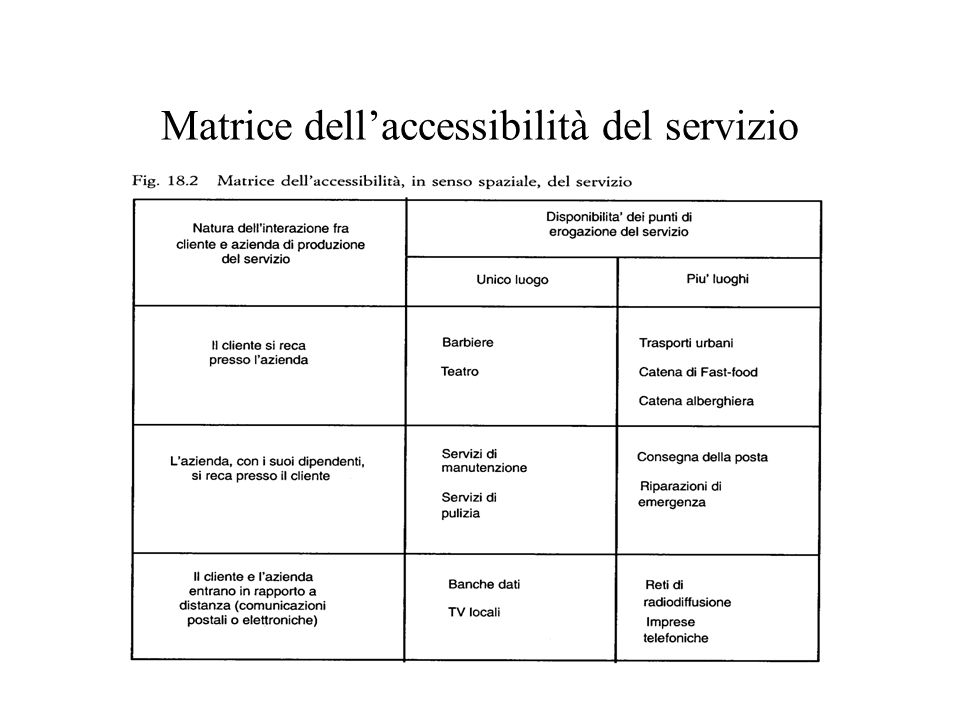 Matrice dell'accessibilità del servizio