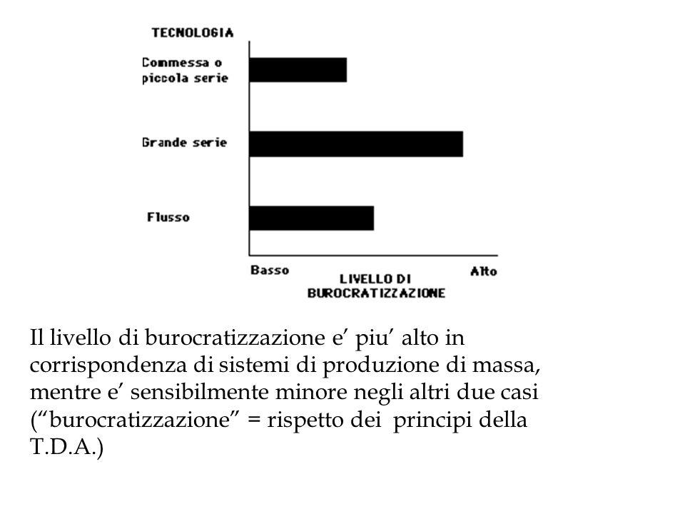 Il livello di burocratizzazione e' piu' alto in corrispondenza di sistemi di produzione di massa, mentre e' sensibilmente minore negli altri due casi ( burocratizzazione = rispetto dei principi della T.D.A.)