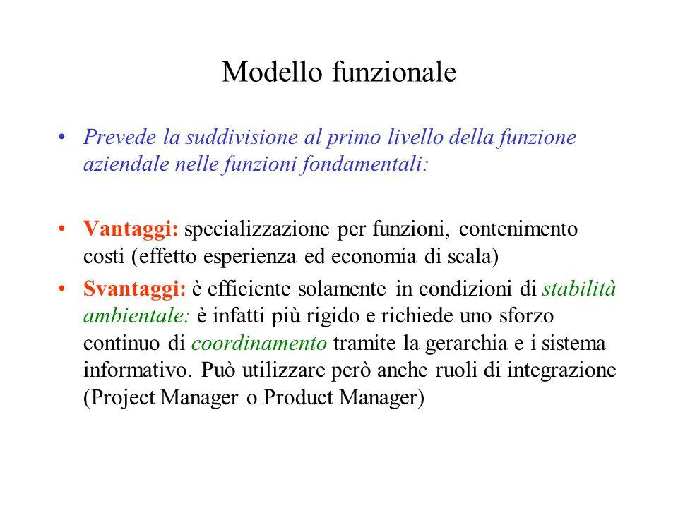 Modello funzionale Prevede la suddivisione al primo livello della funzione aziendale nelle funzioni fondamentali: