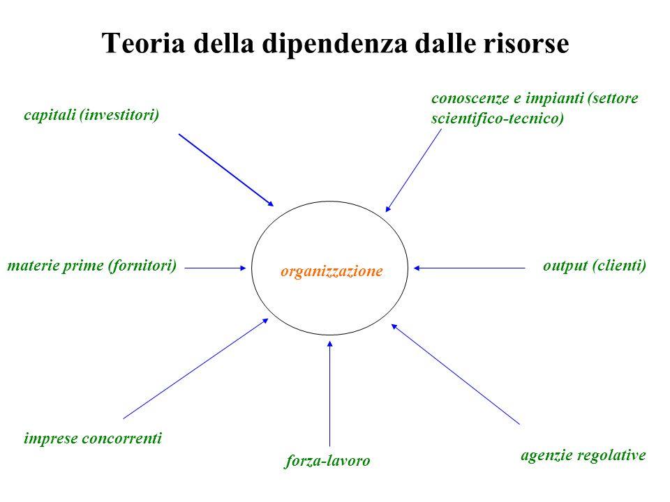 Teoria della dipendenza dalle risorse