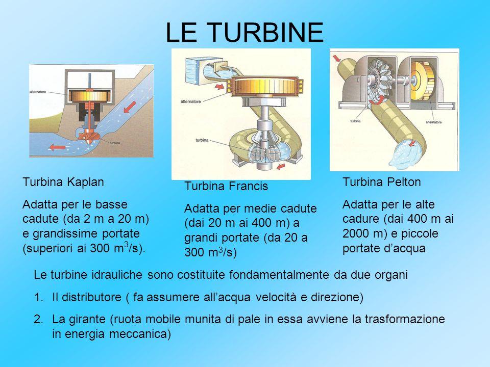LE TURBINE Turbina Kaplan