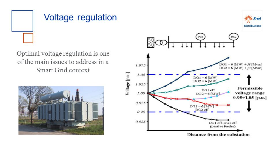 Voltage regulation Optimal voltage regulation is one of the main issues to address in a Smart Grid context.