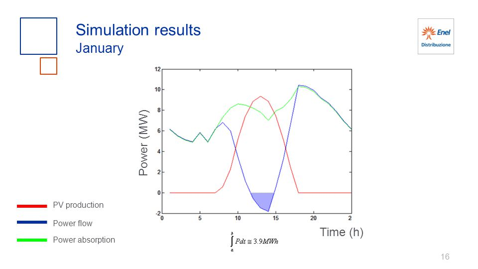 Simulation results January Power (MW) Time (h) PV production