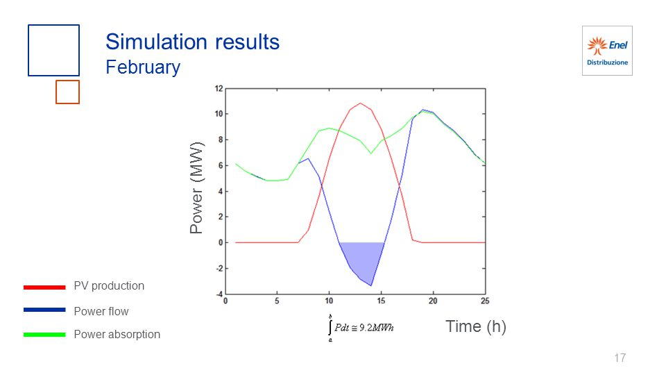 Simulation results February Power (MW) Time (h) PV production