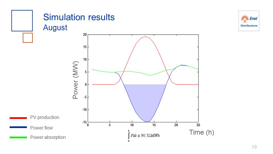 Simulation results August Power (MW) Time (h) PV production Power flow