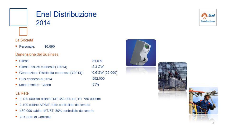 Enel Distribuzione 2014 La Società Dimensione del Business La Rete