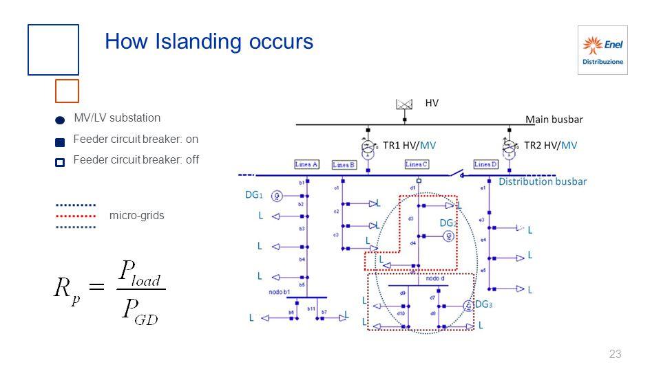 How Islanding occurs MV/LV substation Feeder circuit breaker: on