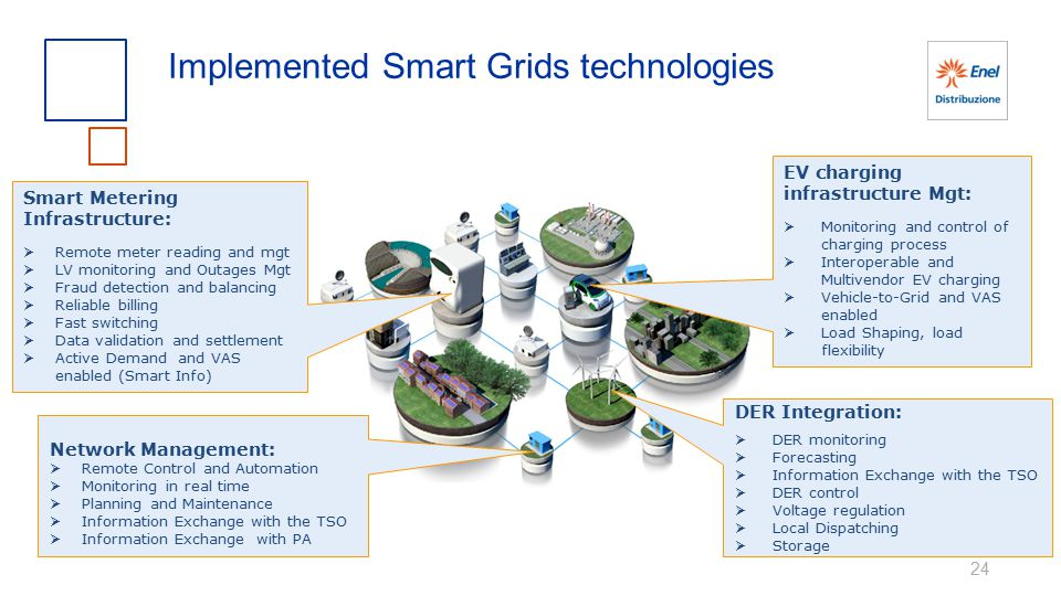 Implemented Smart Grids technologies