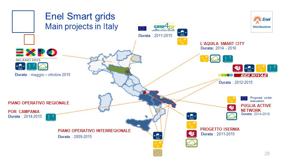 Enel Smart grids Main projects in Italy