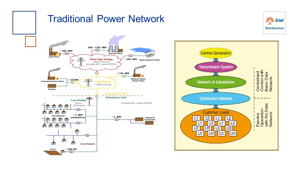 Traditional Power Network